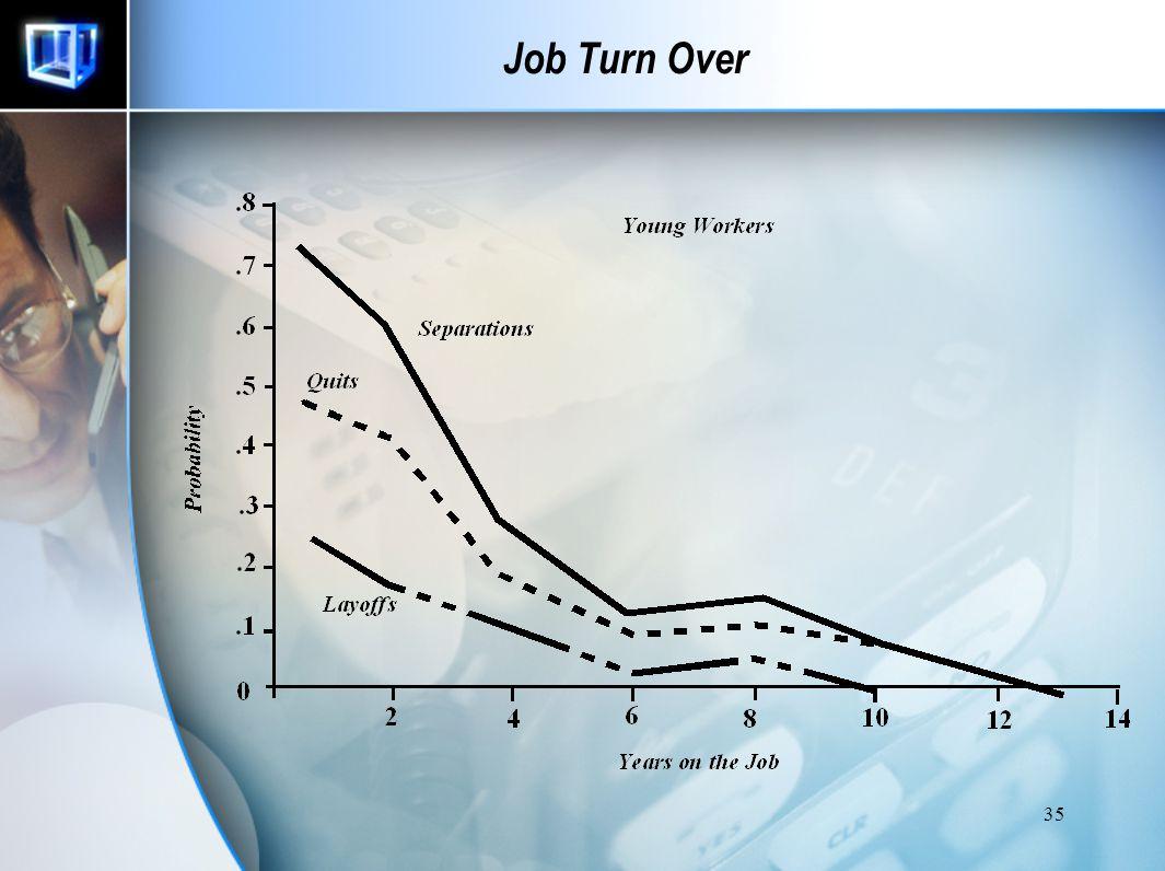 34 Job Turn Over