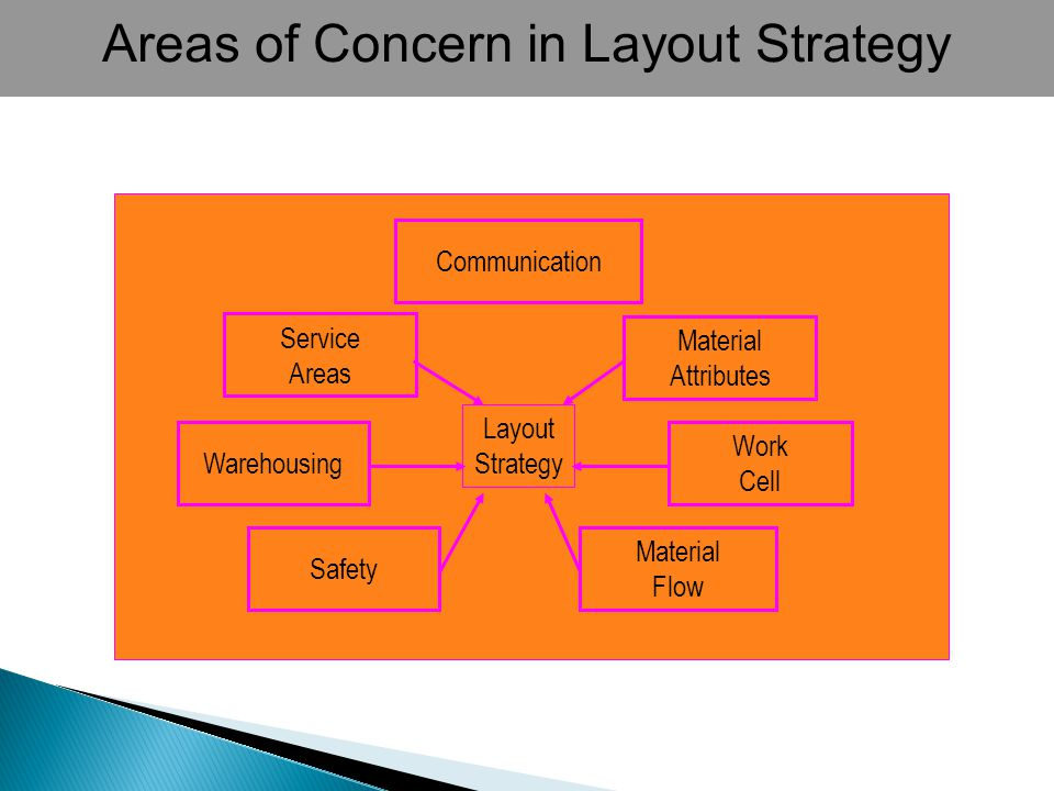 Layout Strategy Material Flow Communication Work Cell Safety Material Attributes Warehousing Service Areas Areas of Concern in Layout Strategy