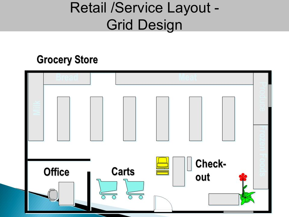 Retail /Service Layout - Grid DesignOffice Carts Check- out Grocery Store MeatBread Milk Produce Frozen Foods