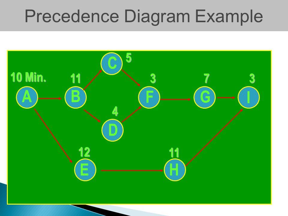 AB EH C D F G I 10 Min. 511 12 373 4 11 Precedence Diagram Example