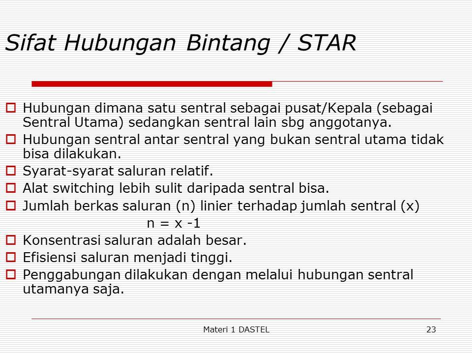Materi 1 DASTEL Sifat Hubungan Bintang / STAR  Hubungan dimana satu sentral sebagai pusat/Kepala (sebagai Sentral Utama) sedangkan sentral lain sbg a
