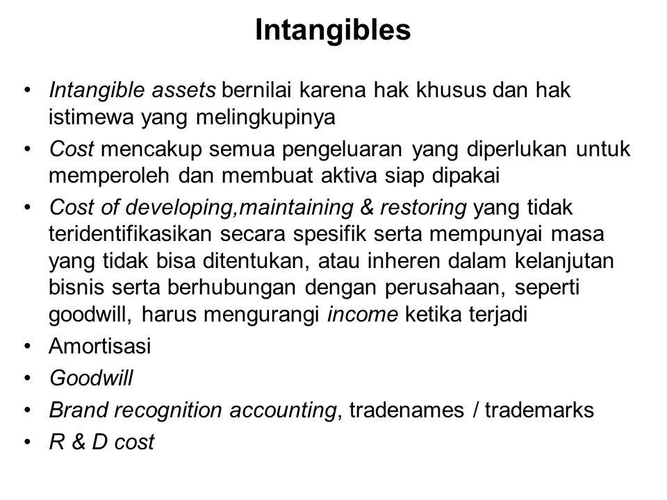 Intangibles Intangible assets bernilai karena hak khusus dan hak istimewa yang melingkupinya Cost mencakup semua pengeluaran yang diperlukan untuk mem