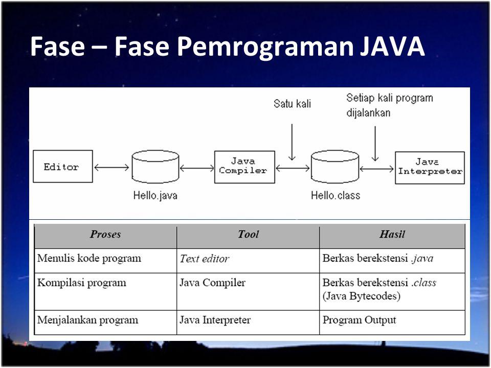 Fase – Fase Pemrograman JAVA