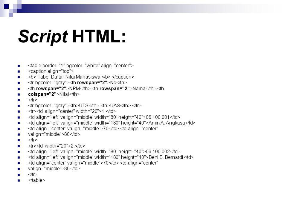 Script HTML: Tabel Daftar Nilai Mahasiswa No NPM Nama <th colspan=