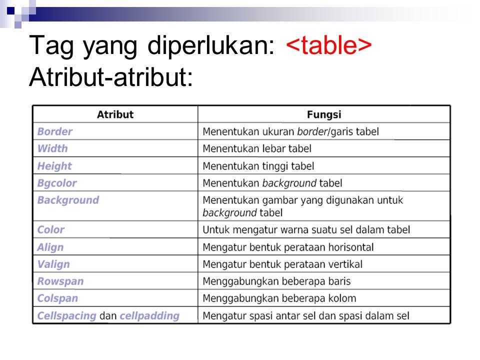 Membuat tabel sederhana: Tag yang diperlukan:  Membuat baris: (table row)  Membuat kolom: (table data) Contoh: Baris 1 Sel 1 Baris 1 Sel 2 Baris 2 Sel 1 Baris 2 Sel 2 Tampilan: