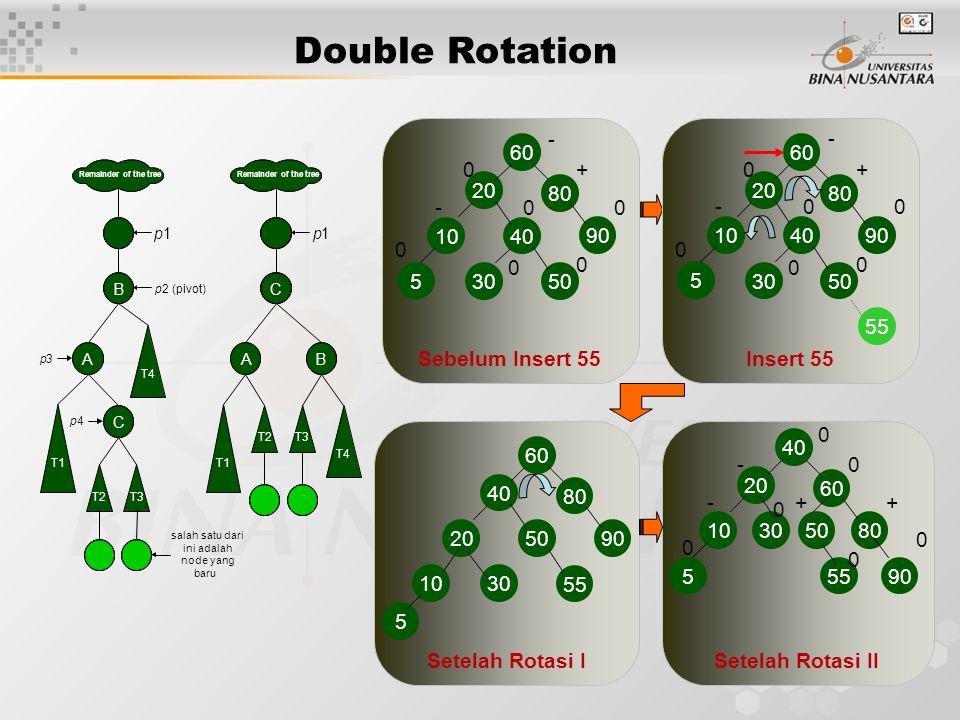 Double Rotation Sebelum Insert 55 60 80 20 90 - +0 0 10 40 5 -0 0 30 50 0 0 Insert 55 40 55 60 80 20 90 - +0 0 10 5 -0 0 30 50 0 0 Setelah Rotasi I 60