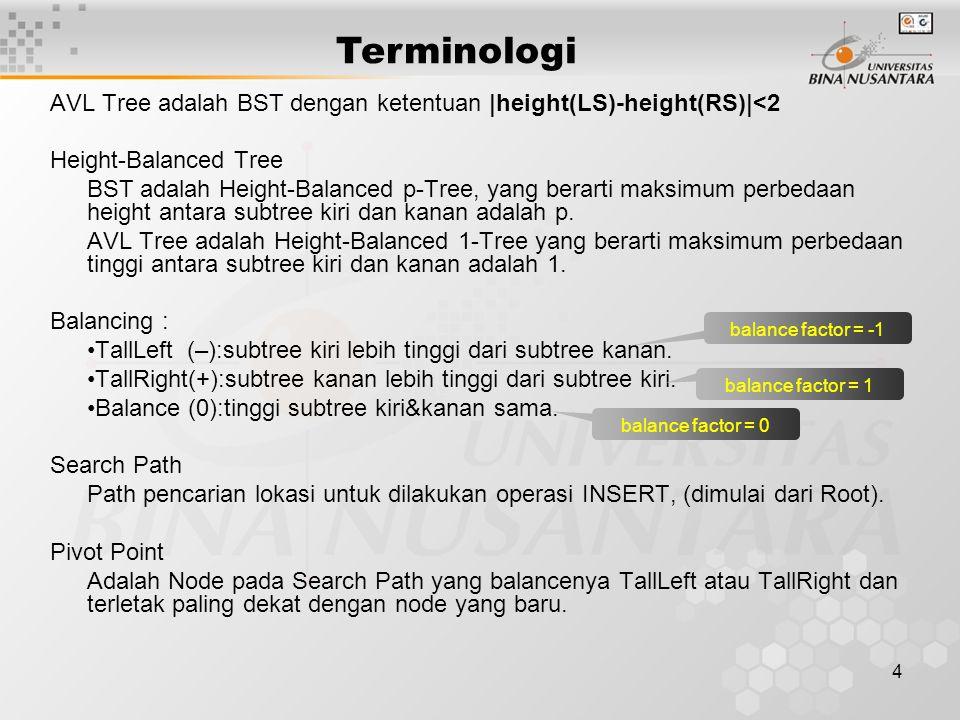 4 AVL Tree adalah BST dengan ketentuan |height(LS)-height(RS)|<2 Height-Balanced Tree BST adalah Height-Balanced p-Tree, yang berarti maksimum perbeda