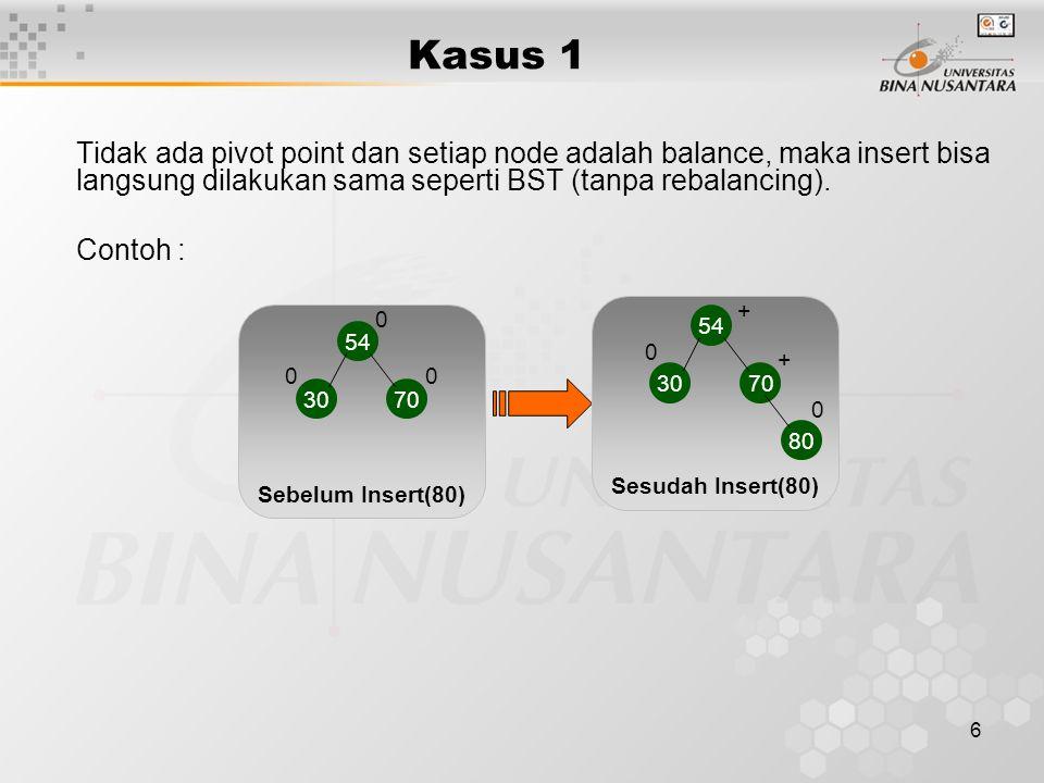 6 Tidak ada pivot point dan setiap node adalah balance, maka insert bisa langsung dilakukan sama seperti BST (tanpa rebalancing). Contoh : Kasus 1 Seb
