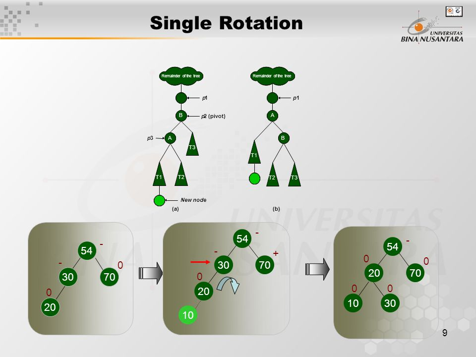 9 Single Rotation T3 Remainder of the tree B A T2T1 Remainder of the tree A B T3T2 p1 p2 (pivot) p3 New node (a) p1 (b) - 0 - 0 54 7030 20 - 0 0 00 54