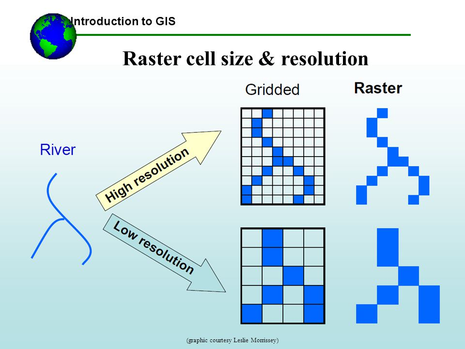 Raster cell size & resolution Introduction to GIS (graphic courtesy Leslie Morrissey)