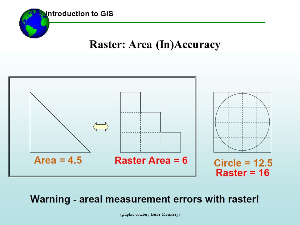 Raster: Area (In)Accuracy Introduction to GIS (graphic courtesy Leslie Morrissey)