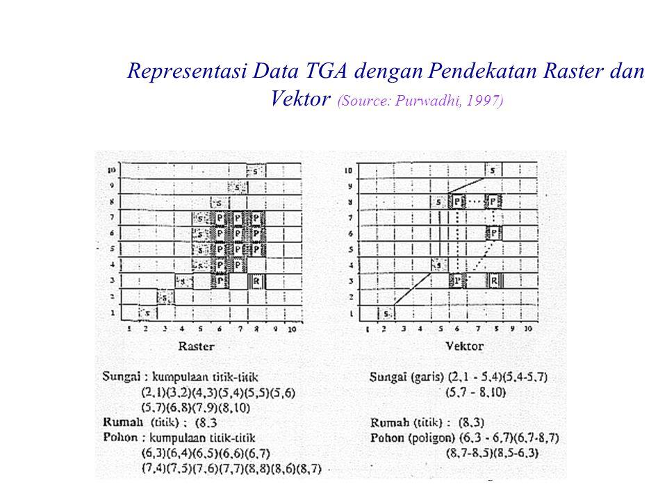 7 Representasi Data Spasial Secara eksplisit berbentuk struktur data raster: Atribut obyek dinyatakan dengan simbol / warna / tingkat keabuan yang merupakan nilai sel atau piksel Secara implisit berbentuk struktur data vektor dengan bentuk topologi titik/garis/area(poligon): Atribut obyek dinyatakan dengan himpunan vektor yang menyatakan keterhubungan