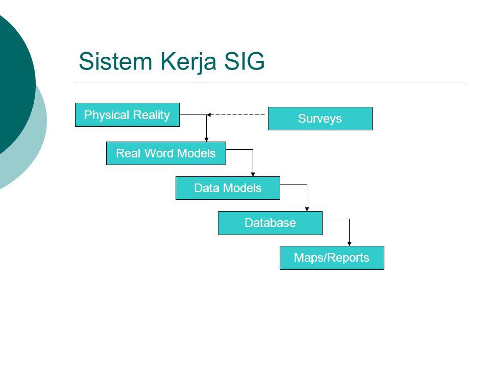 Sistem Kerja SIG Physical Reality Surveys Real Word Models Data Models Database Maps/Reports