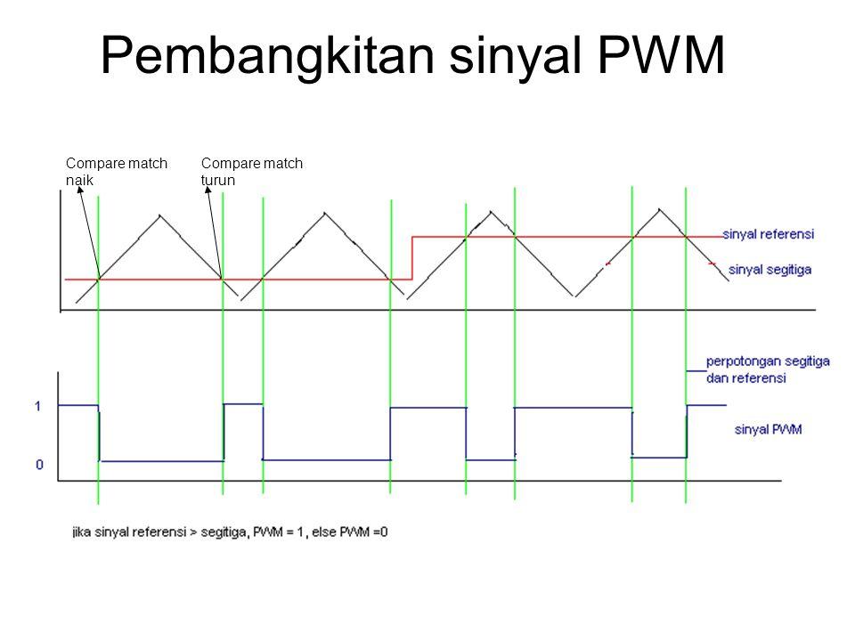 PWM 0 pada mikro AVR Sinyal segitiga  diwakili oleh nilai pada register TCNT0, yang bisa increment /decrement (register counter) Sinyal referensi  adalah nilai yang tersimpan pada OCR0 Sinyal PWM dikeluarkan lewat pin OC0 (PB3)