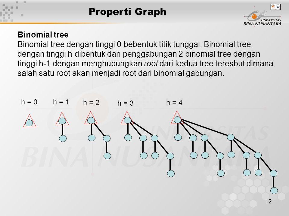12 Properti Graph Binomial tree Binomial tree dengan tinggi 0 bebentuk titik tunggal. Binomial tree dengan tinggi h dibentuk dari penggabungan 2 binom