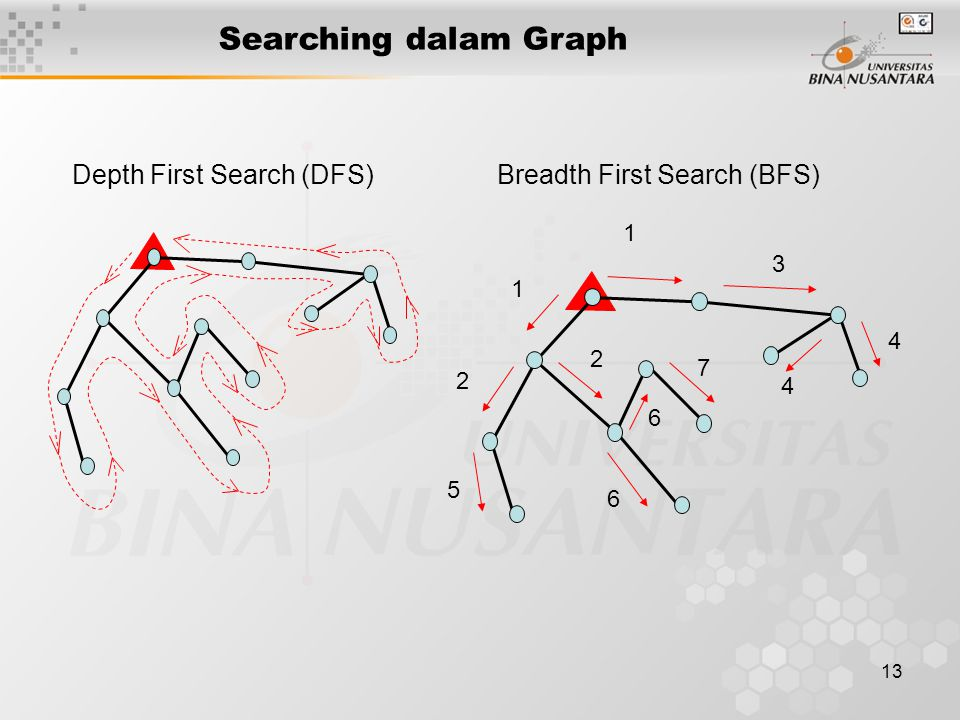 13 Searching dalam Graph Depth First Search (DFS) Breadth First Search (BFS) 1 1 2 2 3 4 4 5 6 6 7