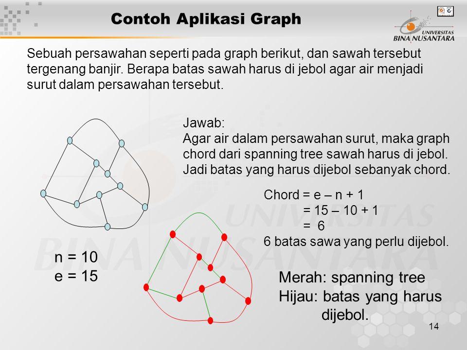 14 Contoh Aplikasi Graph Sebuah persawahan seperti pada graph berikut, dan sawah tersebut tergenang banjir. Berapa batas sawah harus di jebol agar air