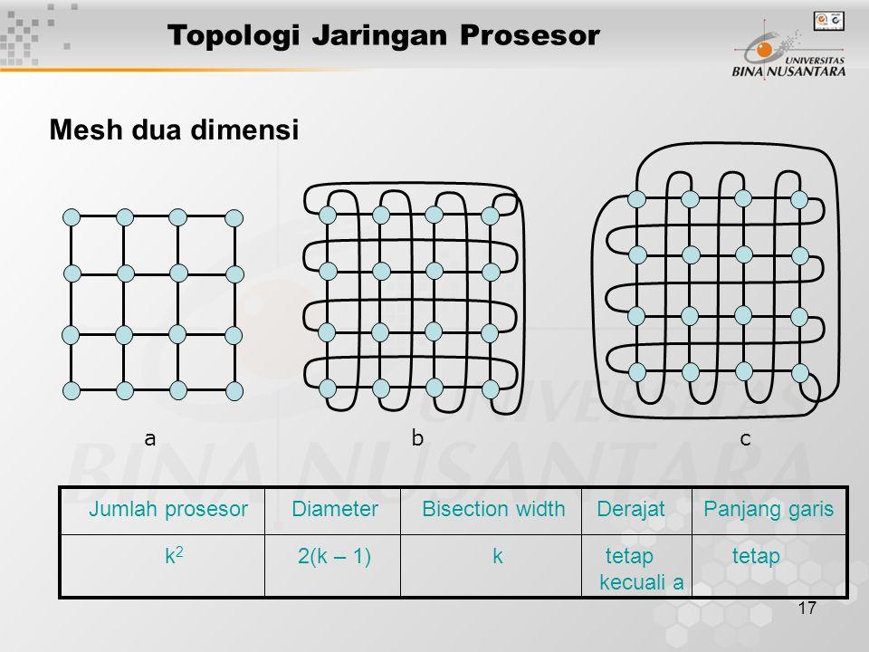 17 a b c Mesh dua dimensi Jumlah prosesor Diameter Bisection width Derajat Panjang garis k 2 2(k – 1) k tetap tetap kecuali a Topologi Jaringan Proses