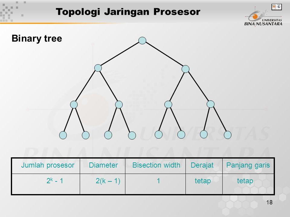 18 Topologi Jaringan Prosesor Jumlah prosesor Diameter Bisection width Derajat Panjang garis 2 k - 1 2(k – 1) 1 tetap tetap Binary tree