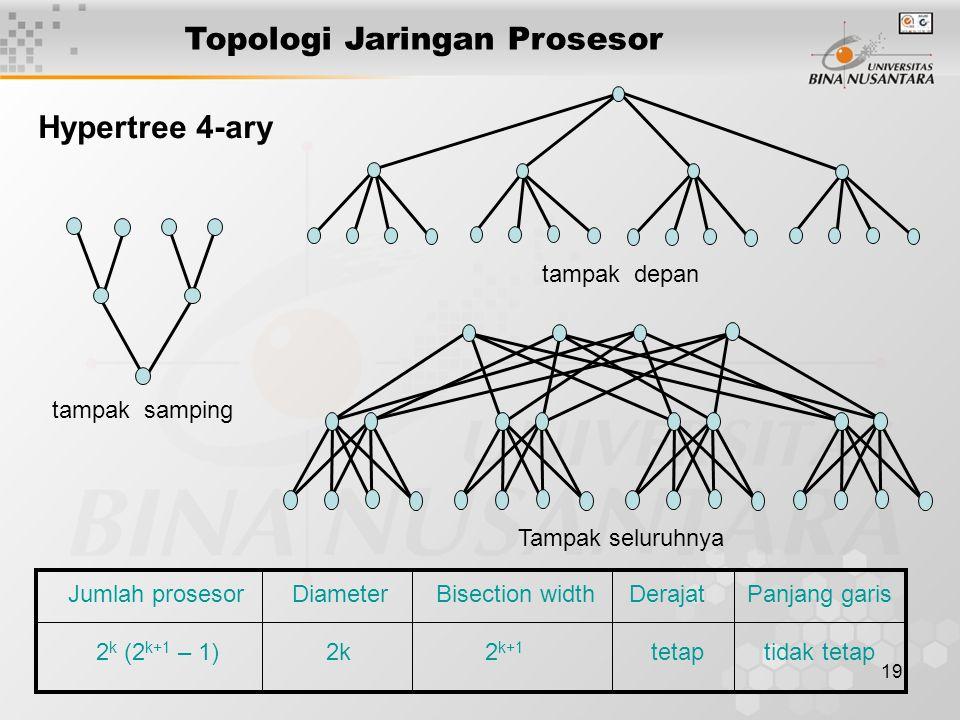 19 Topologi Jaringan Prosesor Jumlah prosesor Diameter Bisection width Derajat Panjang garis 2 k (2 k+1 – 1) 2k 2 k+1 tetap tidak tetap tampak depan t