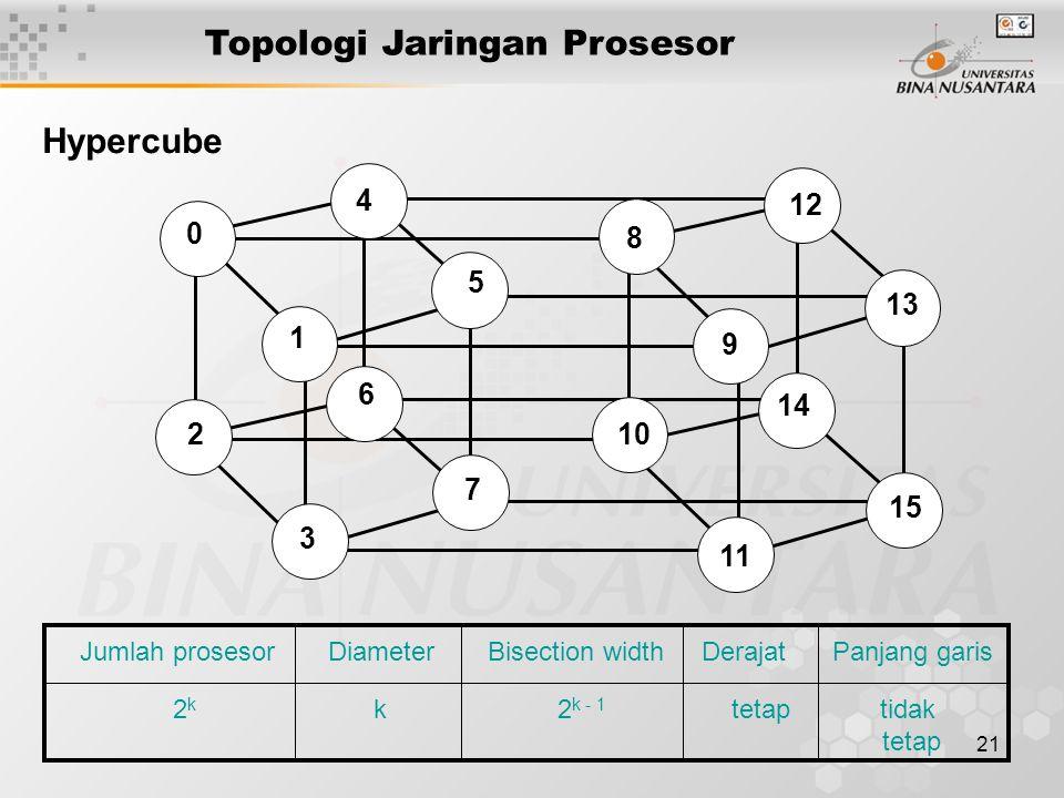 21 Topologi Jaringan Prosesor Jumlah prosesor Diameter Bisection width Derajat Panjang garis 2 k k 2 k - 1 tetap tidak tetap 15 13 12 14 8 9 10 0 4 1
