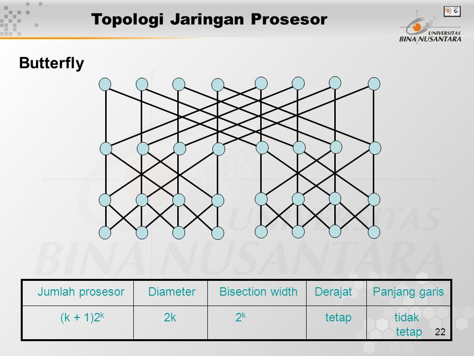 22 Butterfly Jumlah prosesor Diameter Bisection width Derajat Panjang garis (k + 1)2 k 2k 2 k tetap tidak tetap Topologi Jaringan Prosesor