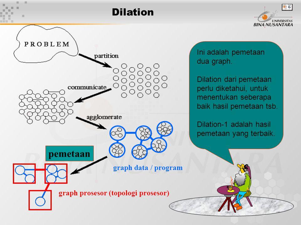 24 Dilation graph data / program graph prosesor (topologi prosesor) Ini adalah pemetaan dua graph. Dilation dari pemetaan perlu diketahui, untuk menen