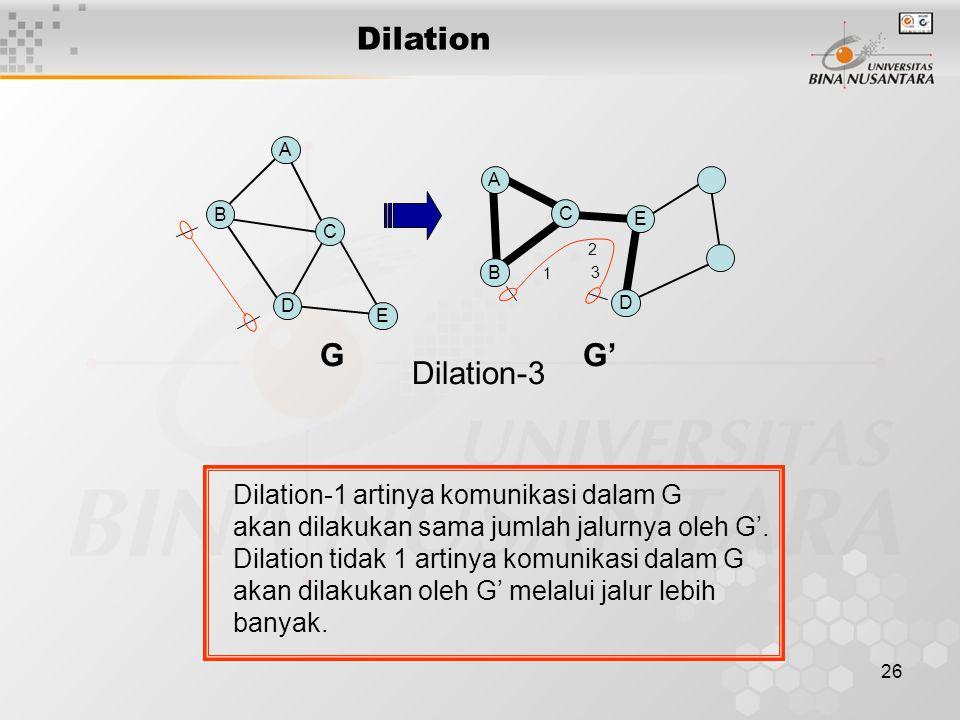 26 G G' Dilation-3 B A C D E B A C D E 1 2 3 Dilation-1 artinya komunikasi dalam G akan dilakukan sama jumlah jalurnya oleh G'. Dilation tidak 1 artin
