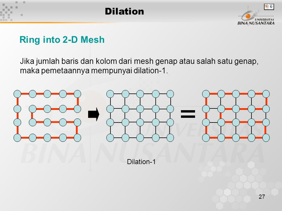 27 Dilation Ring into 2-D Mesh Jika jumlah baris dan kolom dari mesh genap atau salah satu genap, maka pemetaannya mempunyai dilation-1. Dilation-1