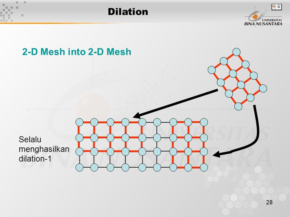 28 2-D Mesh into 2-D Mesh Selalu menghasilkan dilation-1 Dilation