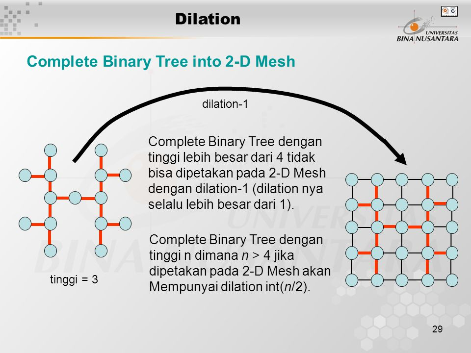 29 Dilation Complete Binary Tree into 2-D Mesh Complete Binary Tree dengan tinggi lebih besar dari 4 tidak bisa dipetakan pada 2-D Mesh dengan dilatio