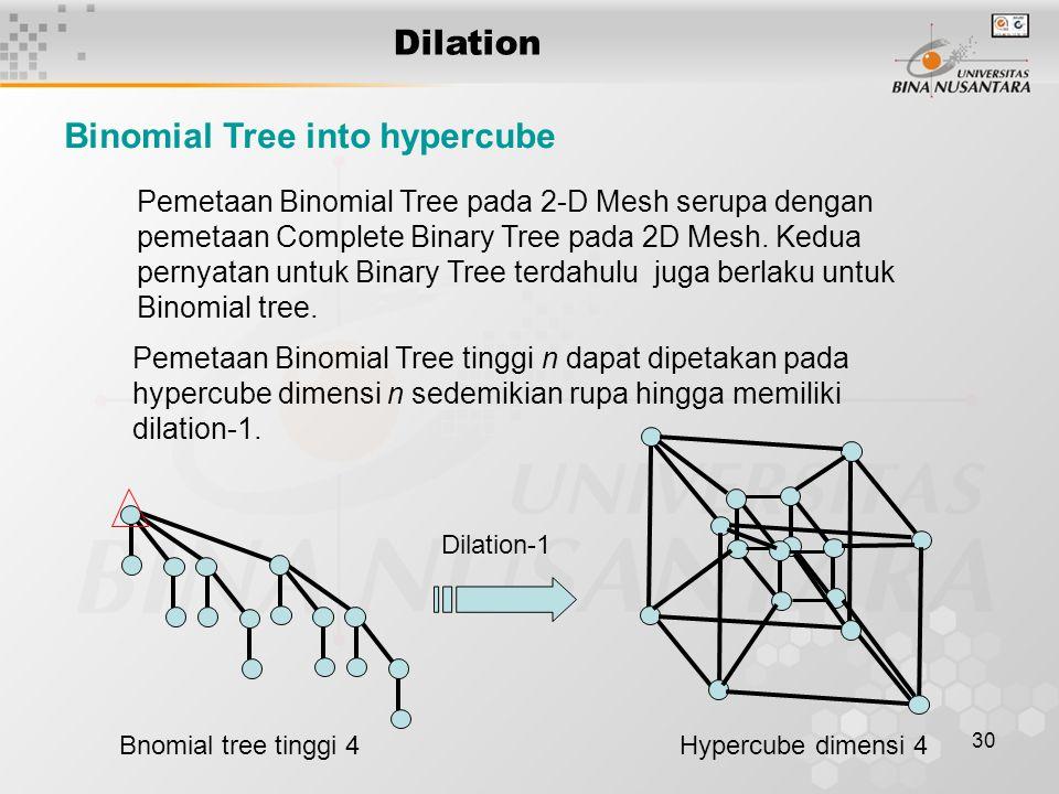 30 Dilation Pemetaan Binomial Tree pada 2-D Mesh serupa dengan pemetaan Complete Binary Tree pada 2D Mesh. Kedua pernyatan untuk Binary Tree terdahulu