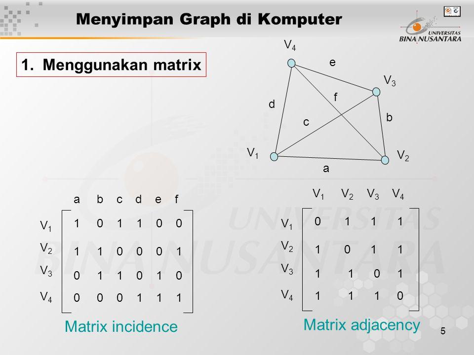 5 Menyimpan Graph di Komputer 1. Menggunakan matrix V1V1 V2V2 V3V3 V4V4 a b c d e f V1V1 V2V2 V3V3 V4V4 a b c d e f 1 0 1 1 0 0 1 1 0 0 0 1 0 1 1 0 1