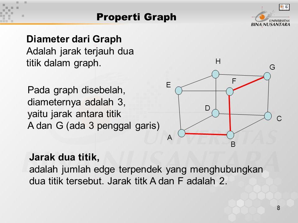 8 Diameter dari Graph Adalah jarak terjauh dua titik dalam graph. Pada graph disebelah, diameternya adalah 3, yaitu jarak antara titik A dan G (ada 3