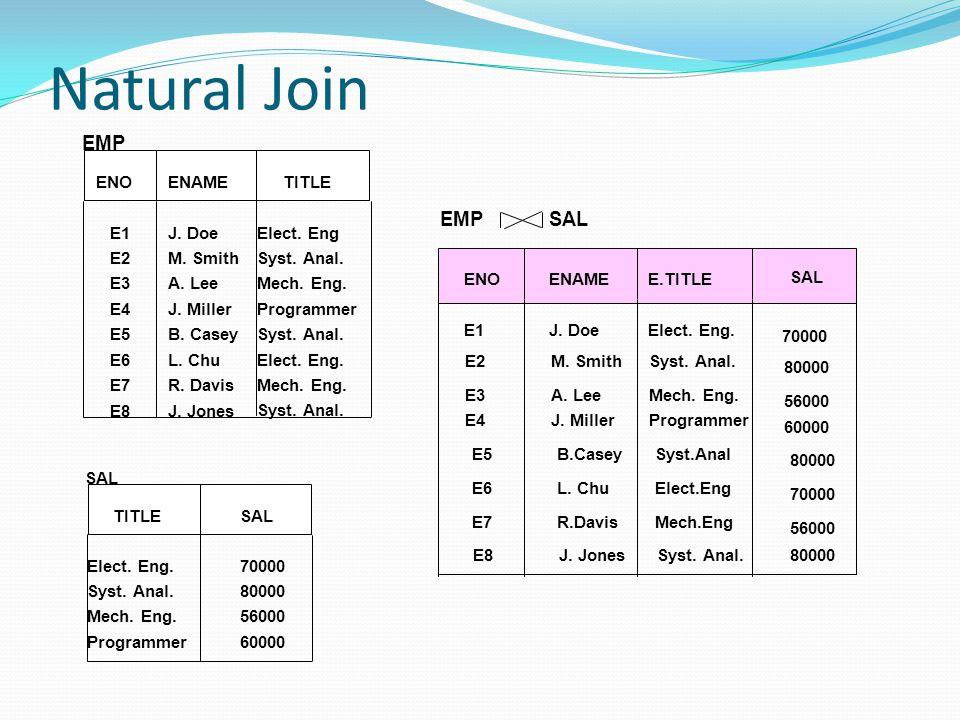 Natural Join ENOENAMETITLE E1J. DoeElect. Eng E2M. SmithSyst. Anal. E3A. LeeMech. Eng. E4J. MillerProgrammer E5B. CaseySyst. Anal. E6L. ChuElect. Eng.