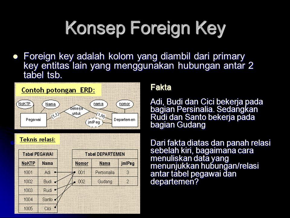 Konsep Foreign Key Foreign key adalah kolom yang diambil dari primary key entitas lain yang menggunakan hubungan antar 2 tabel tsb. Foreign key adalah