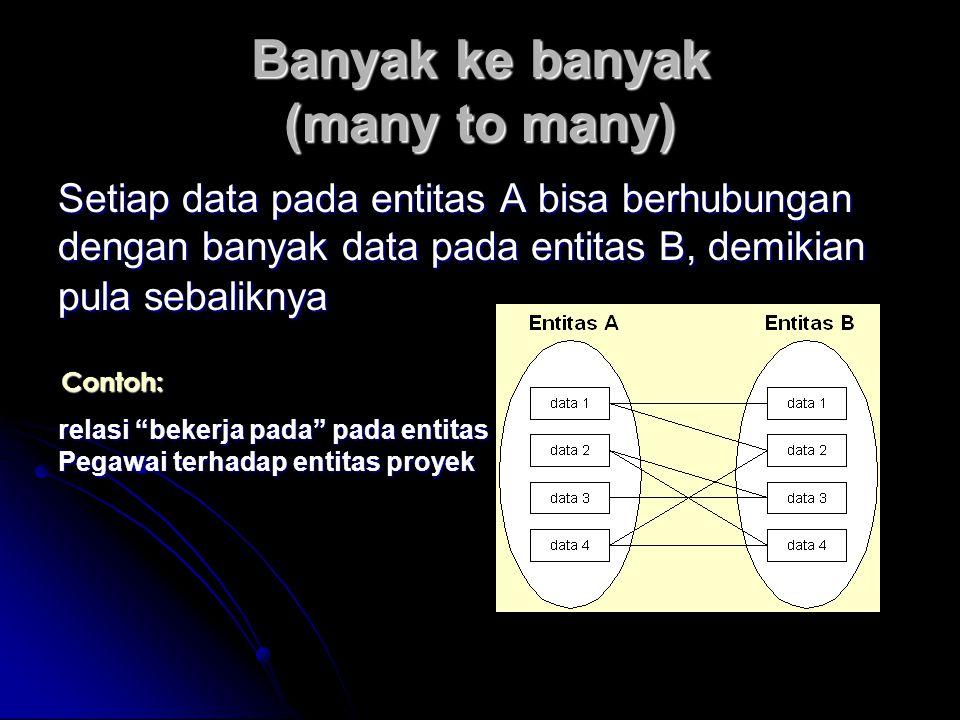 Banyak ke banyak (many to many) Setiap data pada entitas A bisa berhubungan dengan banyak data pada entitas B, demikian pula sebaliknya Contoh: relasi