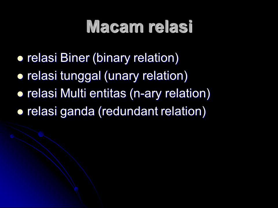 Macam relasi relasi Biner (binary relation) relasi Biner (binary relation) relasi tunggal (unary relation) relasi tunggal (unary relation) relasi Mult