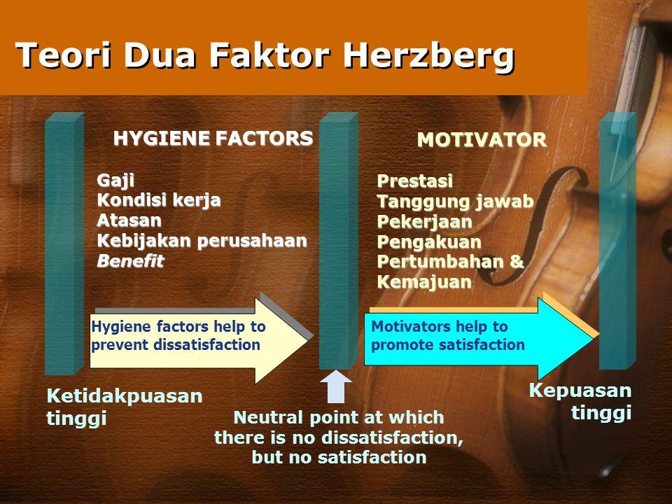 Teori Dua Faktor Herzberg HYGIENE FACTORS Gaji Kondisi kerja Atasan Kebijakan perusahaan Benefit MOTIVATORPrestasi Tanggung jawab PekerjaanPengakuan P