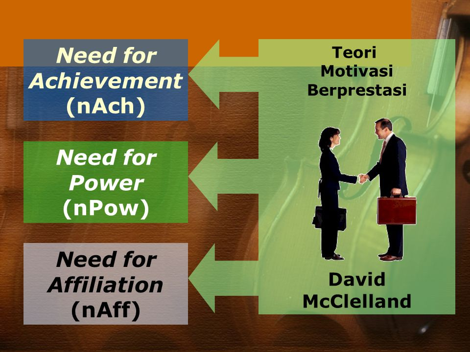 Teori Motivasi Berprestasi David McClelland Need for Achievement (nAch) Need for Power (nPow) Need for Affiliation (nAff)