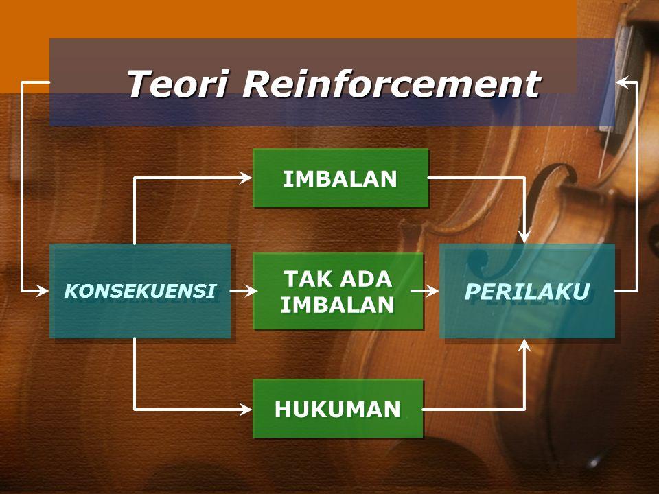 Teori Reinforcement KONSEKUENSI IMBALAN TAK ADA IMBALAN HUKUMAN PERILAKU