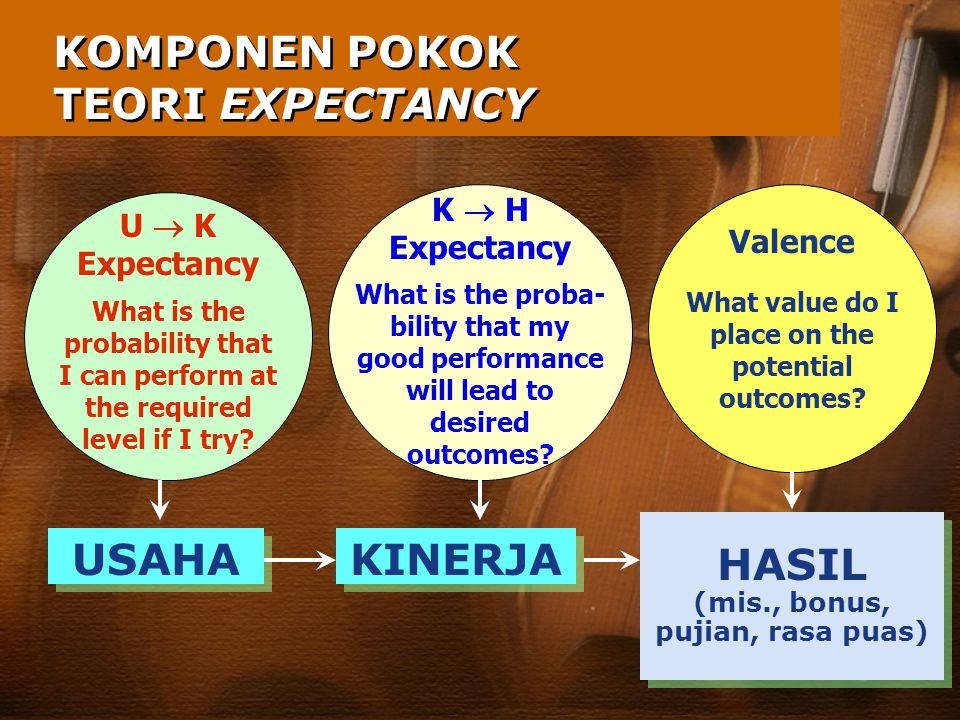 KOMPONEN POKOK TEORI EXPECTANCY USAHA KINERJA HASIL (mis., bonus, pujian, rasa puas) HASIL (mis., bonus, pujian, rasa puas) U  K Expectancy What is the probability that I can perform at the required level if I try.