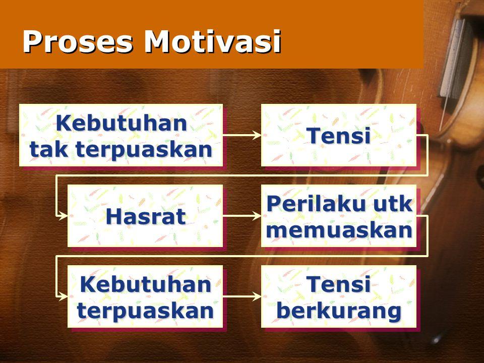 Proses Motivasi Kebutuhan tak terpuaskan Kebutuhan TensiTensi Perilaku utk memuaskan memuaskanHasratHasrat KebutuhanterpuaskanKebutuhanterpuaskanTensiberkurangTensiberkurang