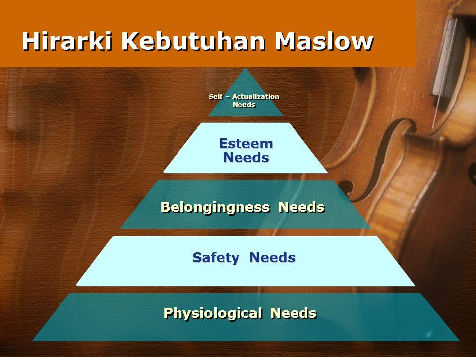 Hirarki Kebutuhan Maslow Physiological Needs Safety Needs Belongingness Needs EsteemNeeds Self – Actualization Needs Self – Actualization Needs