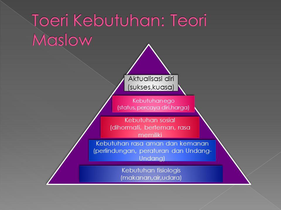 Kebutuhan fisiologis (makanan,air,udara) Kebutuhan fisiologis (makanan,air,udara) Kebutuhan rasa aman dan kemanan (perlindungan, peraturan dan Undang- Undang) Kebutuhan sosial (dihormati, berteman, rasa memiliki Kebutuhan sosial (dihormati, berteman, rasa memiliki Kebutuhan ego (status, percaya diri,harga) Kebutuhan ego (status, percaya diri,harga) Aktualisasi diri (sukses,kuasa) Aktualisasi diri (sukses,kuasa)