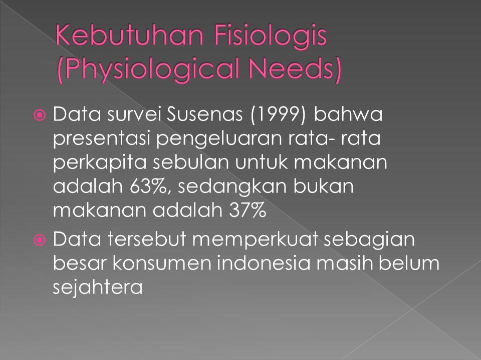  Data survei Susenas (1999) bahwa presentasi pengeluaran rata- rata perkapita sebulan untuk makanan adalah 63%, sedangkan bukan makanan adalah 37%  Data tersebut memperkuat sebagian besar konsumen indonesia masih belum sejahtera