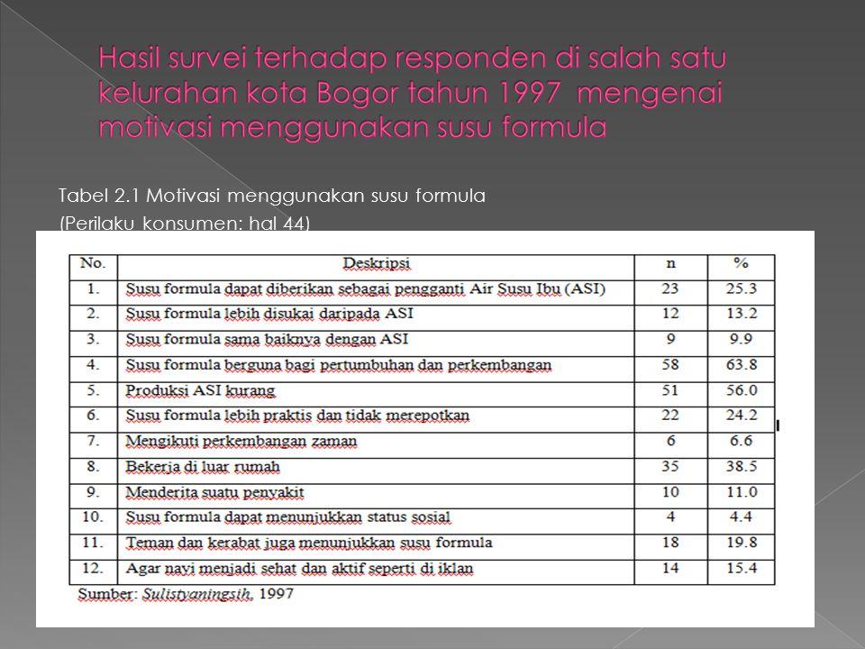 Tabel 2.1 Motivasi menggunakan susu formula (Perilaku konsumen: hal 44)