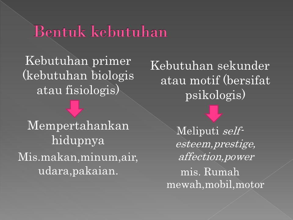 Kebutuhan primer (kebutuhan biologis atau fisiologis) Mempertahankan hidupnya Mis.makan,minum,air, udara,pakaian.