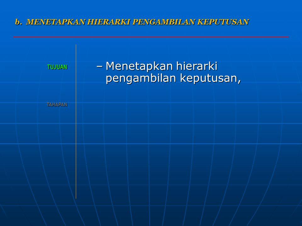 MODEL DEPARTEMENTALISASI Departementalisasi Fungsional Departementalisasi Geografis Departementalisasi Konsumen Presiden Direktur (CEO) Wakil Presiden