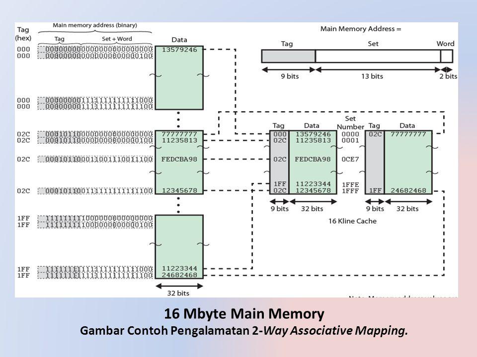 16 Mbyte Main Memory Gambar Contoh Pengalamatan 2-Way Associative Mapping.
